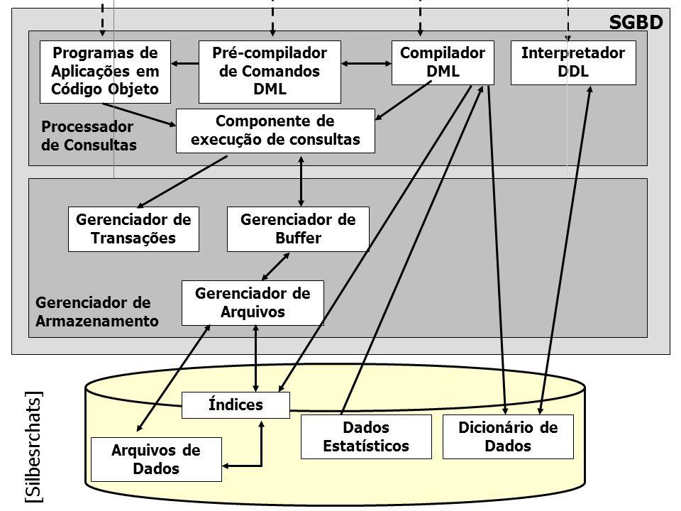 SGBD [Silbesrchats] Programas de Aplicações em Código Objeto
